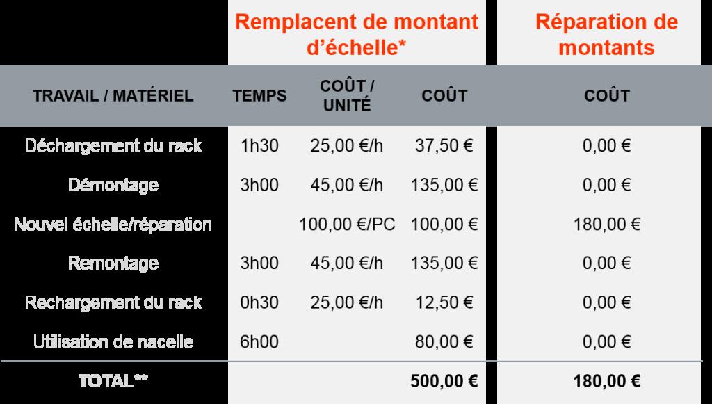 ROS France Comparaison de cout